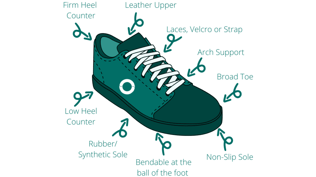 Incorrectly Fitted Shoes -